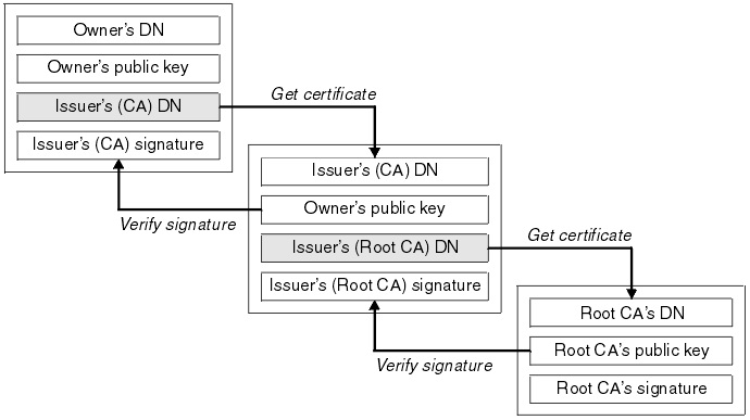 How certificate chains work
