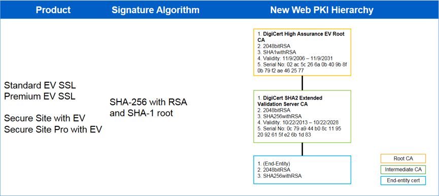 DigiCert Root Compatibility